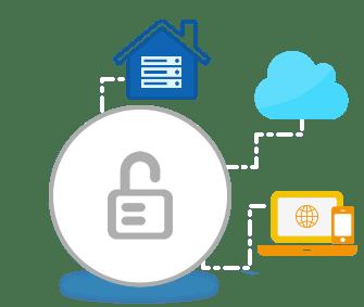 GroupDocs.Unlock Solution Page