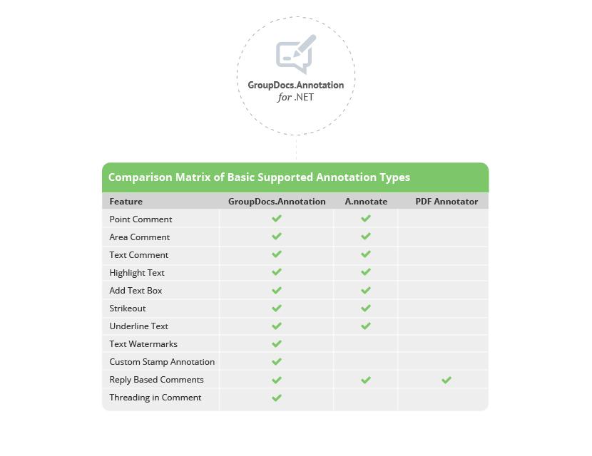 GroupDocs.Annotation VS PDF Annotator VS A.nnotate
